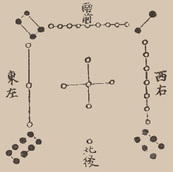 "Lo Shu from ""The Astronomical Phenomena"" (Tien Yuan Fa Wei). Compiled by Bao Yunlong in 13th century, published during the Ming dynasty, 1457-1463. Magic square Lo Shu.png"