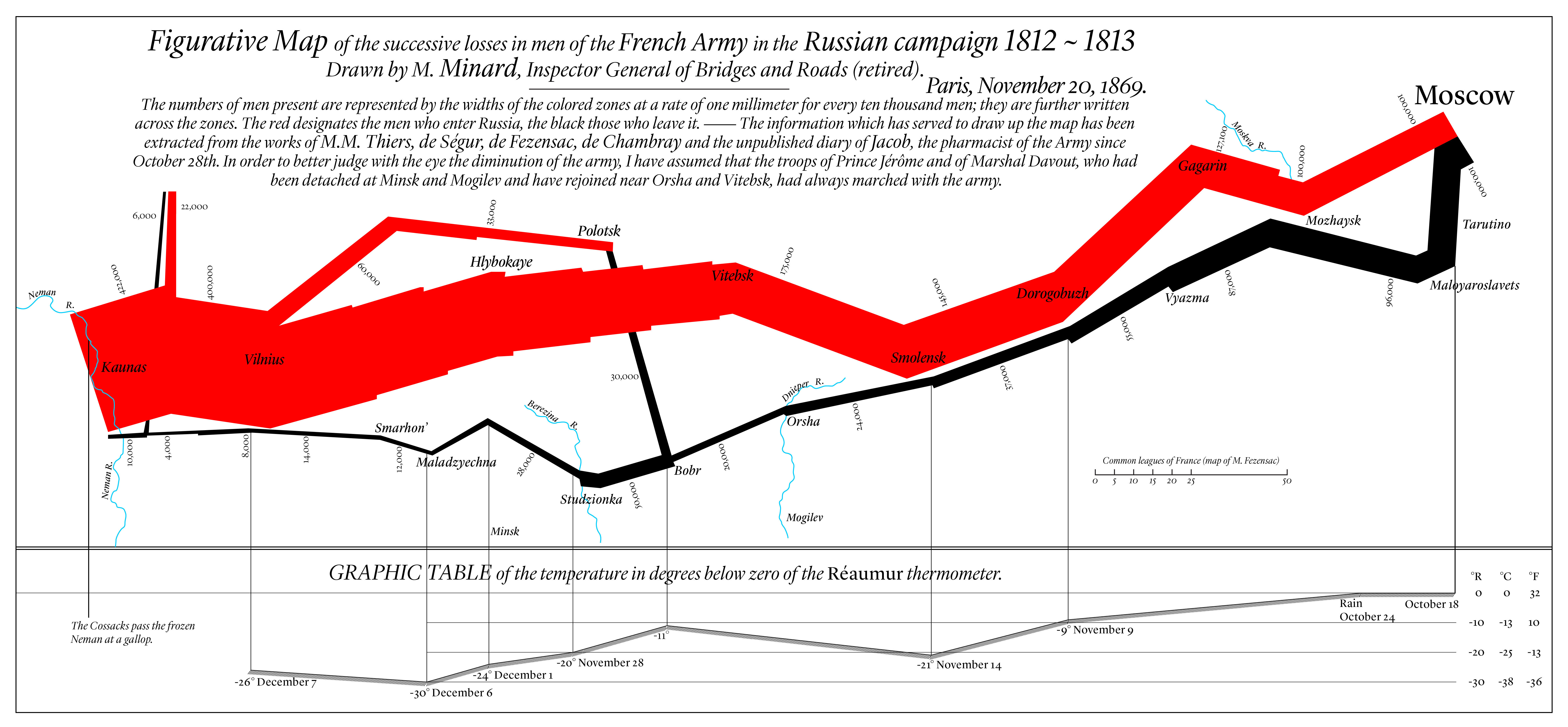 English translation of Minard's map