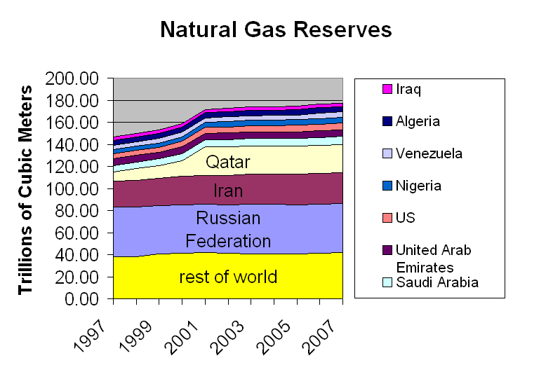 Description Natural gas reserves pngNatural Gas Pictures