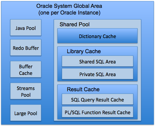 how to know sga size in oracle