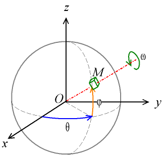 of the orientation in space with the generalized spherical coordinates