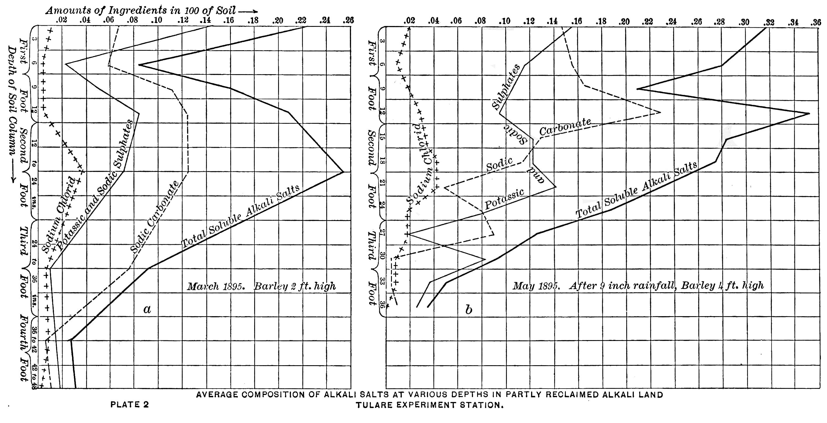 Ring Size Measurement Chart: PSM V48 D679 Alkali salt depth chart of the tulare ,Chart