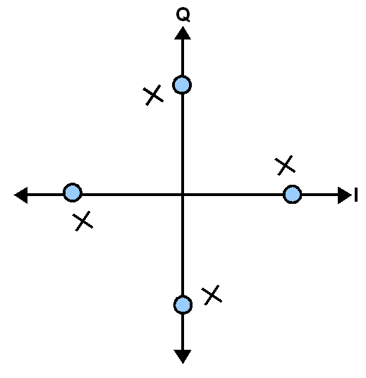 Example of QPSK carrier recovery phase error causing a fixed rotational offset of the received symbol constellation, X, relative to the intended constellation, O.