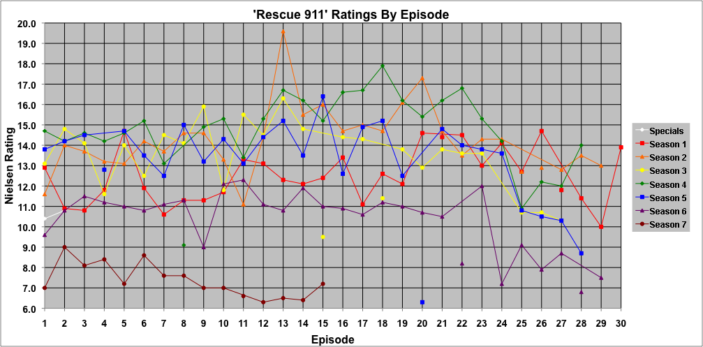 Rescue 911 - Wikiwand