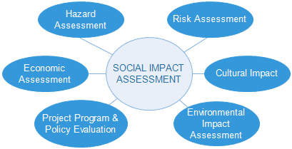 Social impact assessment wikipedia the origins of sia largely derive from the environmental impact assessment eia model which first emerged in the 1970s in the us as a way to assess the pronofoot35fo Images