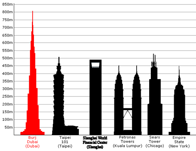 Tallest Building Ever Planned