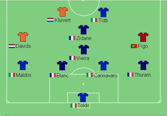 UEFA Team of the Tournament 2000 best line-up.jpg