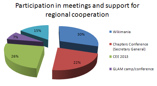 WMRS participation in meetings and support for regional cooperation 2012-2013.PNG