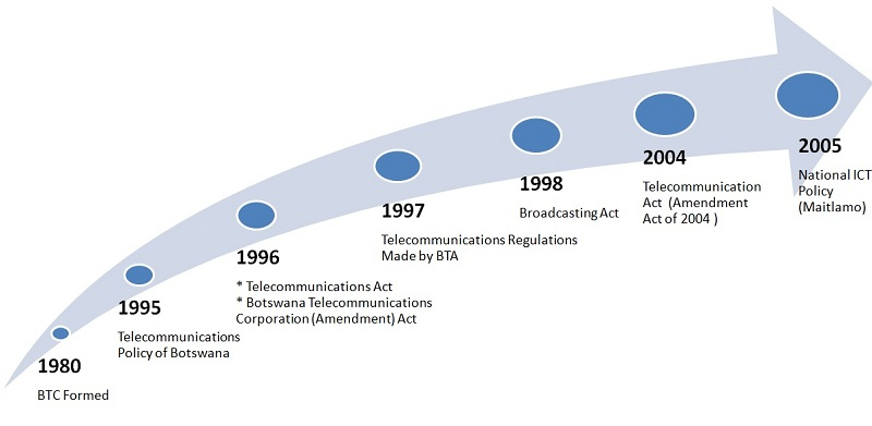 an overview of the telecommunications act of 1996 Talk:telecommunications act of 1996  the telecommunications act of 1996 - a brief overview,  eventhough the telecommunications act was brought into power to.