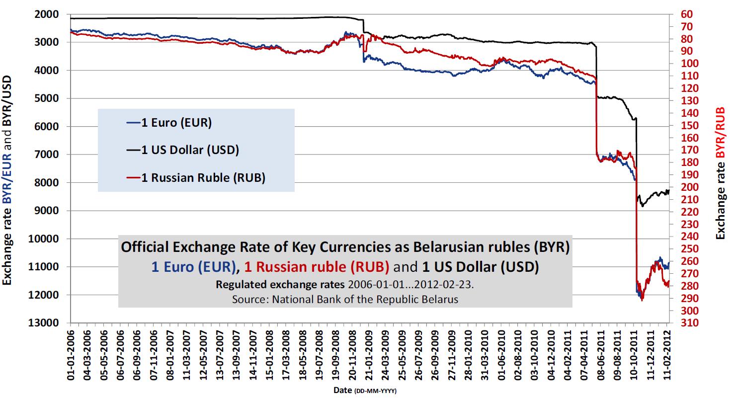 Absturz: Wertverfall des weißrussischen Rubel gegenüber ausländischen Währungen