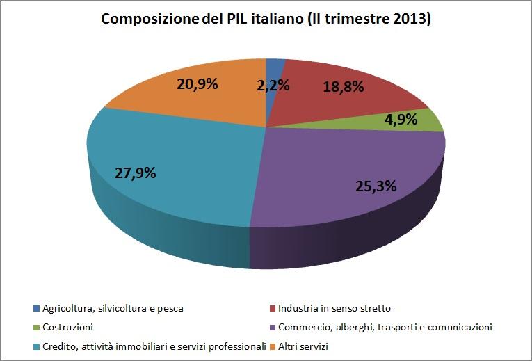 Economia d 39 italia wikiwand for Composizione del parlamento italiano oggi