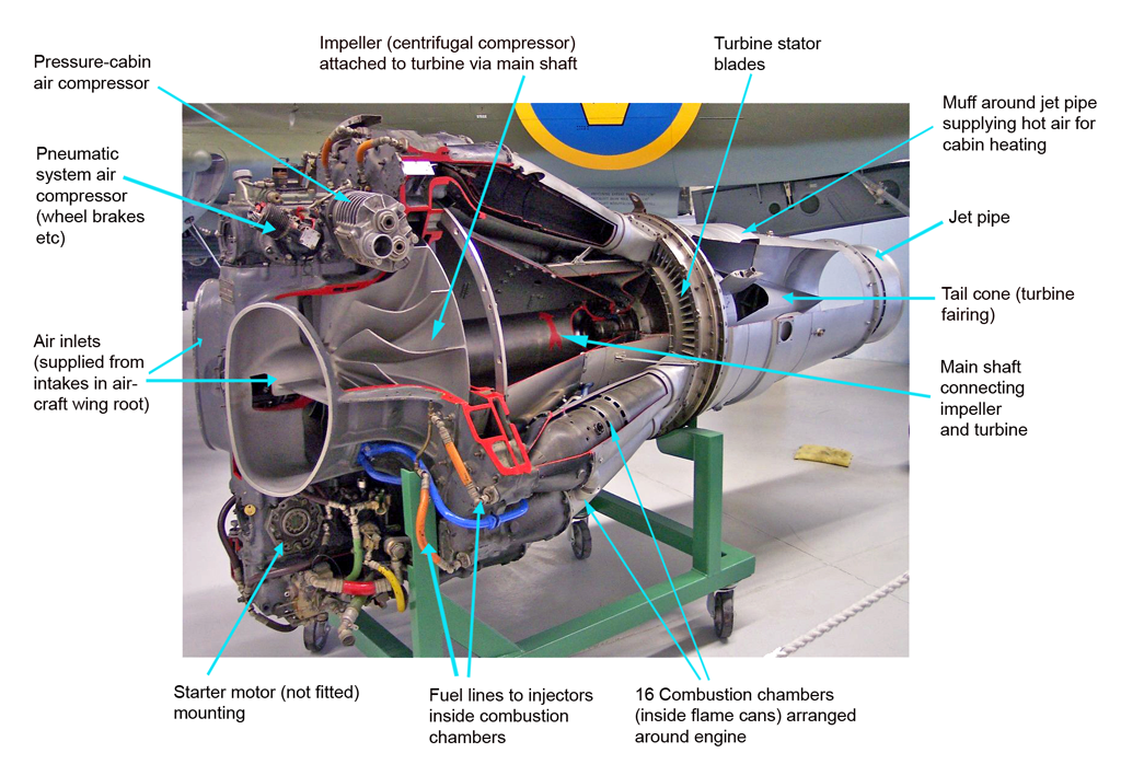 FileDH Goblin annotated colour cutawaypng Wikimedia Commons – Jet Engine Internal Diagram