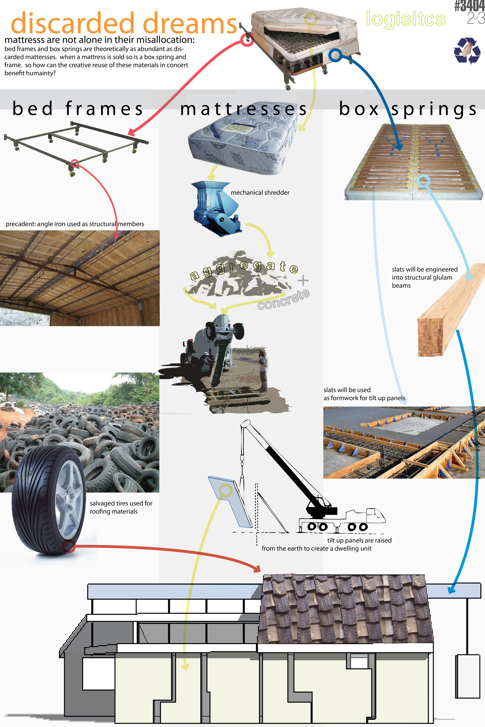 Sustainable architecture wikidwelling for Materials needed to build a house
