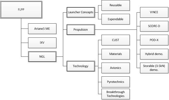 Ms Visio Organization Chart - EDGRAFIK
