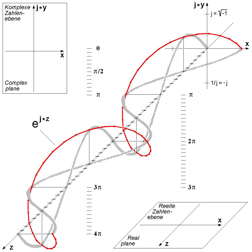 Three-dimensional visualization of Euler's formula