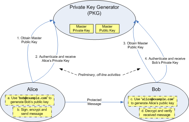 thesis on identity based encryption This thesis examines the application of identity-based cryptography (ibc) in de-  signing security infrastructures for grid applications in this thesis, we propose a.