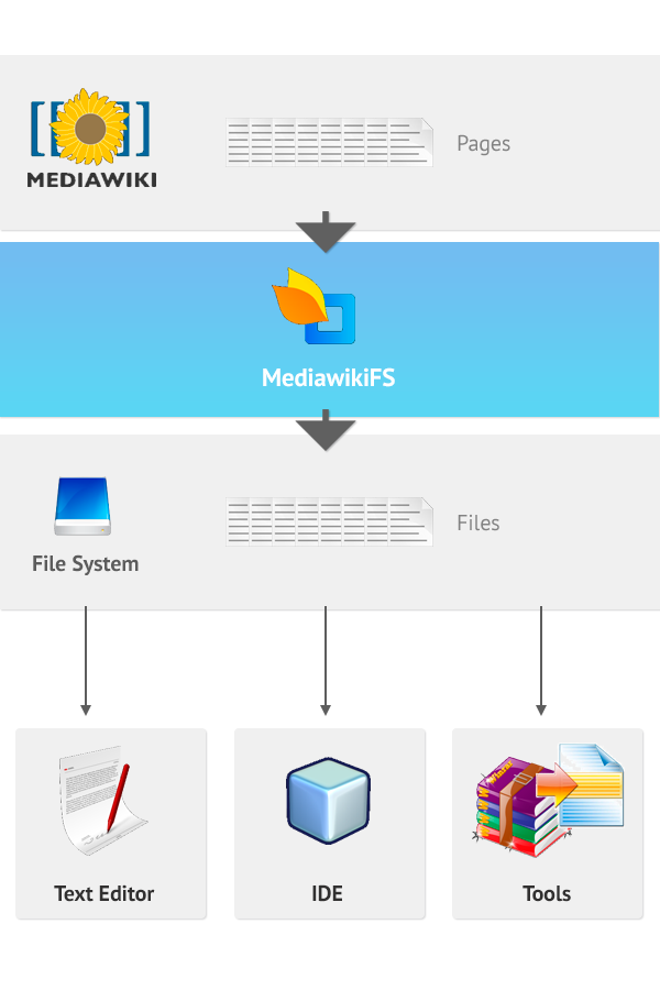How mediawiki FS works