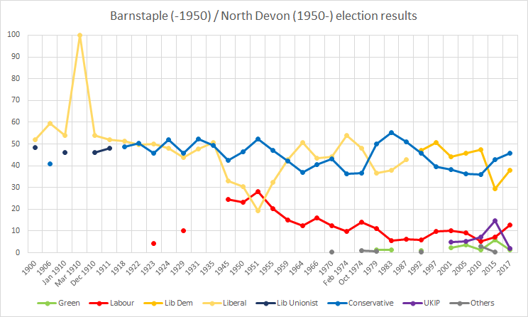 Barnstaple and North Devon historical election results North Devon historical election results.png