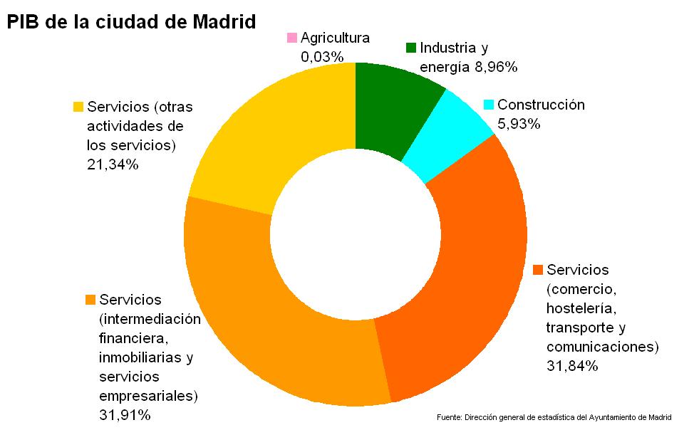 PIB de la ciudad de Madrid