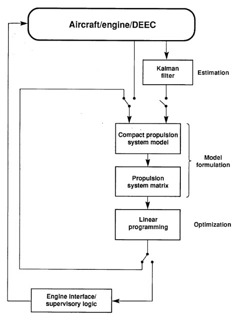 Control Flow Diagram Wikipedia
