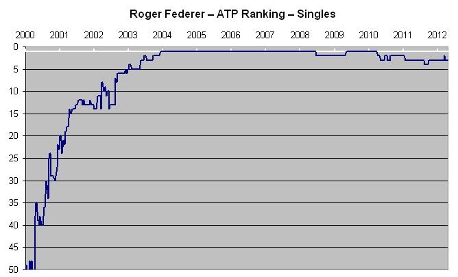 8a8dd115d86 File Roger-Federer-ATP-Ranking-Singles.jpg - Wikimedia Commons