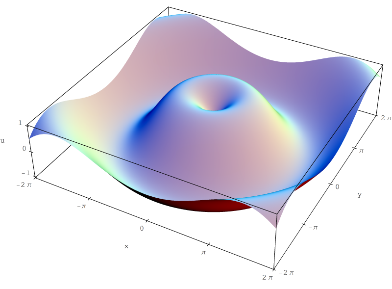 Funzione di variabile reale - Wikipedia