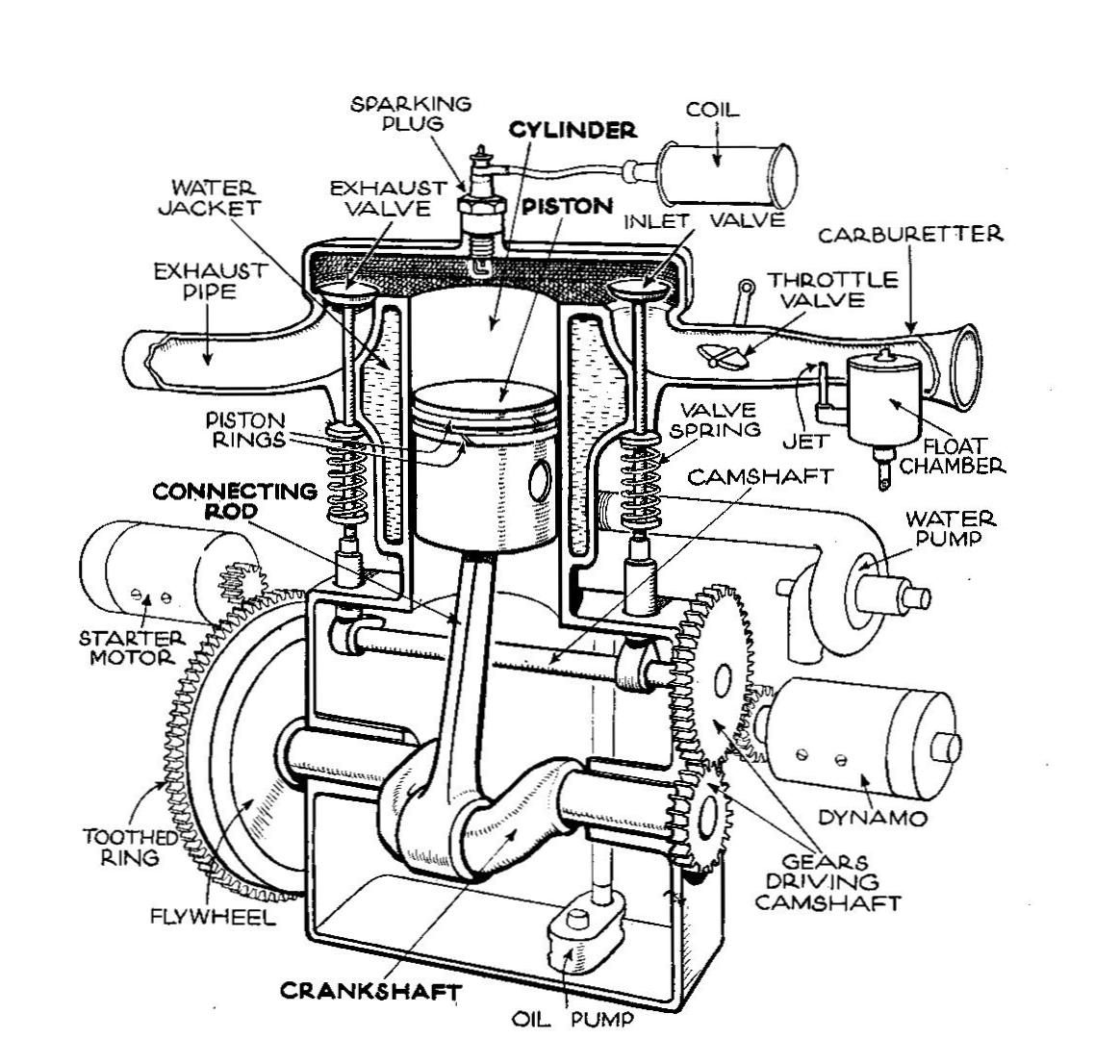 File:Single Cylinder_T Head_engine_(Autocar_Handbook,_13th_ed,_1935) on 4 Cyl Engine Cutaway