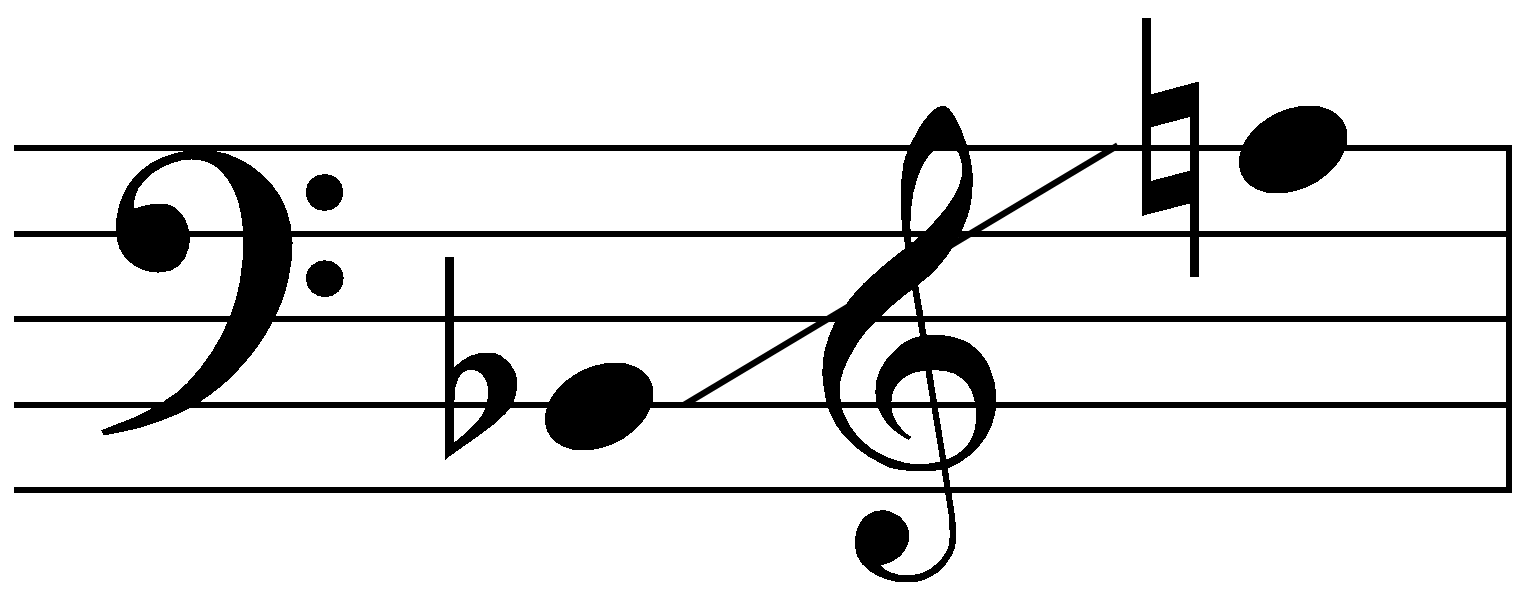 File:Sounding range of C melody saxophone.png - Wikipedia