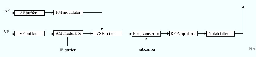 Block diagram of a TV transmitter (intercarrier method).