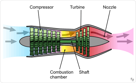 Image result for turbojet engine