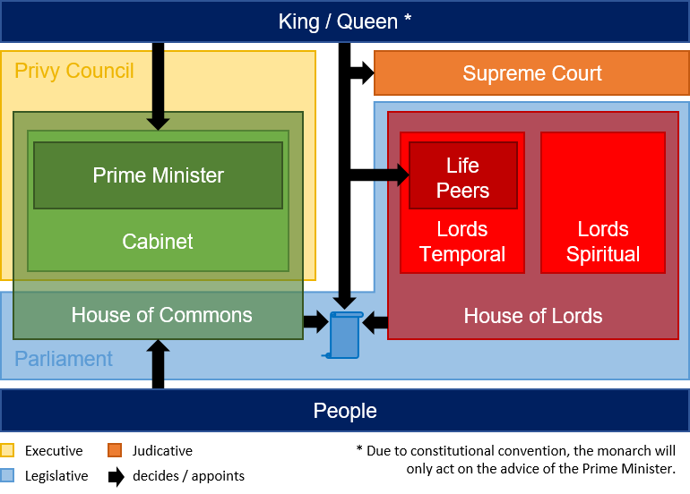 Datei:UK Political System.png