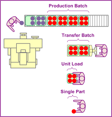Automated Material Handling System Wikipedia Lager