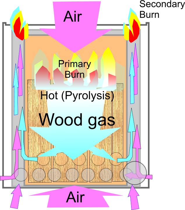 File:Wood gas stove Principle of operation.png - File:Wood Gas Stove Principle Of Operation.png - Wikimedia Commons