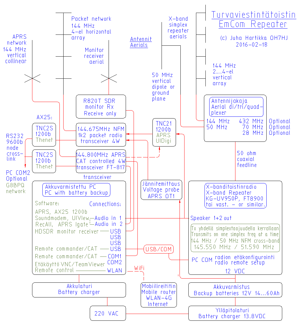 Plane dating kaavio