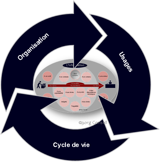 File:3org Conseil - IG Synoptique de synthèse.png