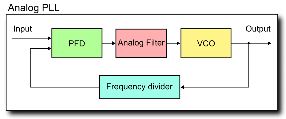 file analog pll  block diagram  png