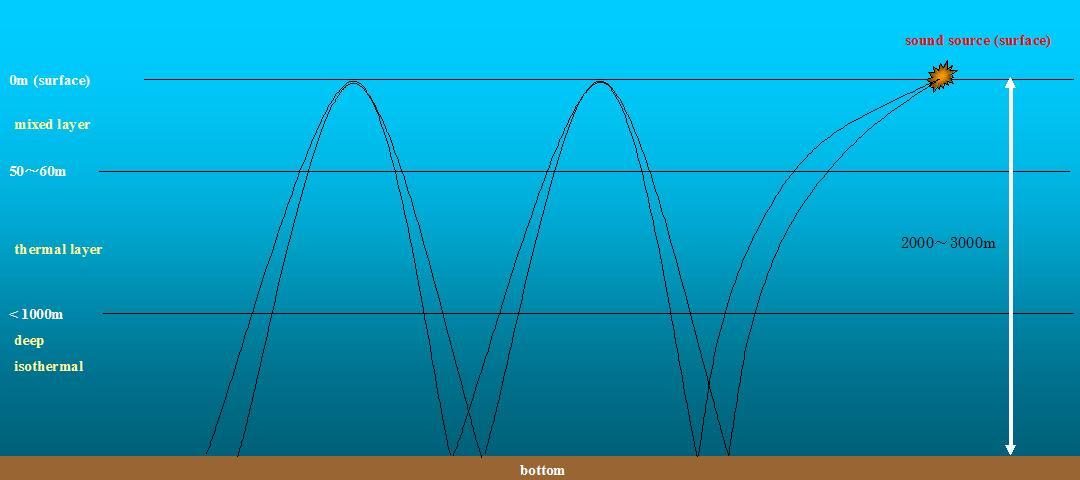 Bottom bounce.JPG