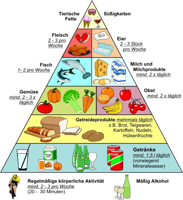 Ideale Ernährung am Beispiel der Ernährungspyramide.