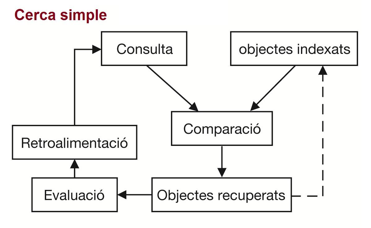 File:Esquema d'una cerca simple.jpg