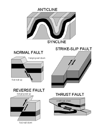 File Faults And Folds Jpg Wikimedia Commons