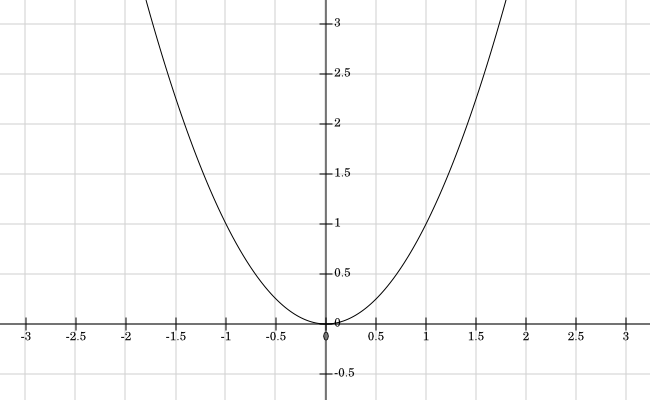 File:Graph of function f(x) = x^2.png