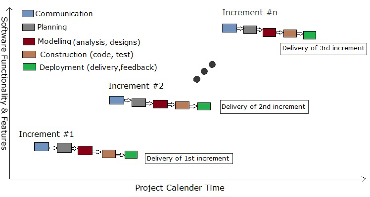 Design And Development Phase In Software Project Management