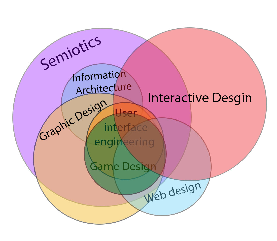 Venn Diagram Template: Interactive design Venn diagram relation to other fields.jpg ,Chart
