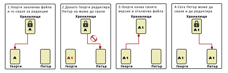 Моделът Lock -Modify - Unlock