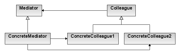 Mediator design pattern.png