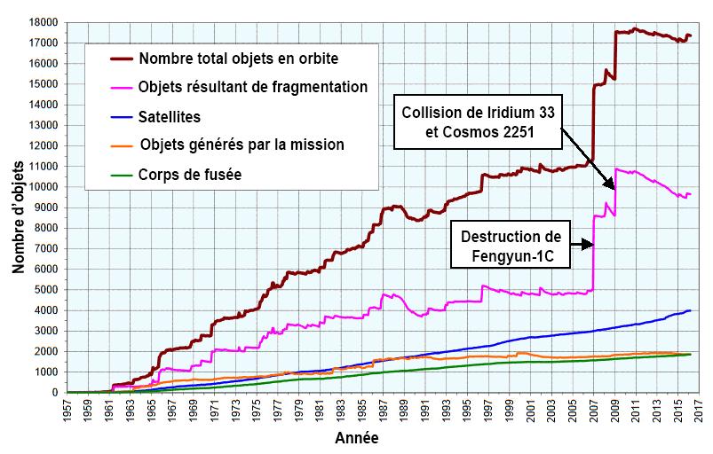 Débris spaciaux - désorbitation de satellites en fin de vie, etc. Number-Space-Debris-mars-2016-fr