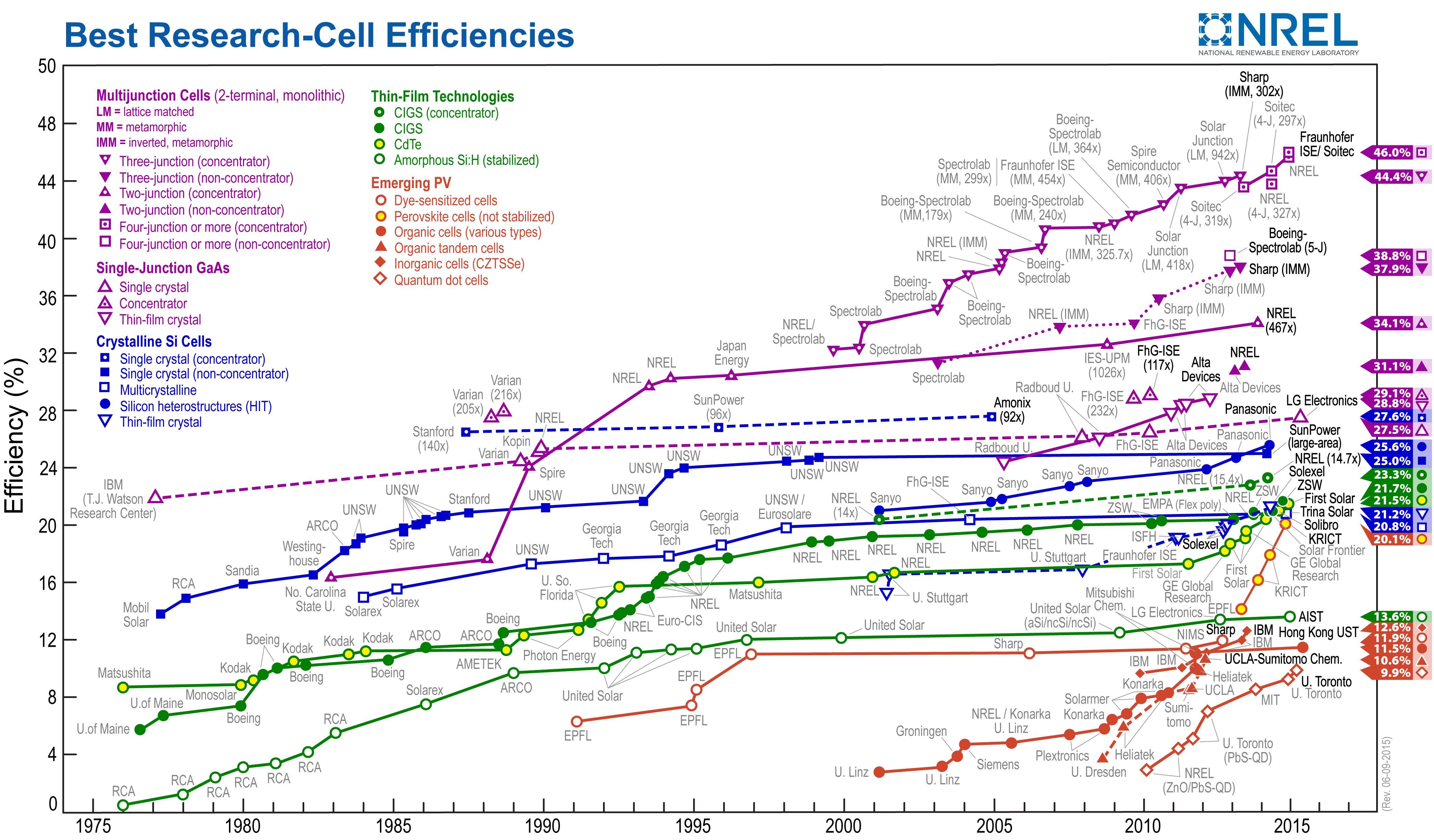 The Nanofactory Solution To Global Climate Change Atmospheric Bass Tracker 170 Wiring Chart 102 Https Uploadwikimediaorg Wikipedia Commons E E4 Pveff28rev15060929
