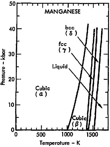 File Phase Diagram Of Manganese  1975  Png