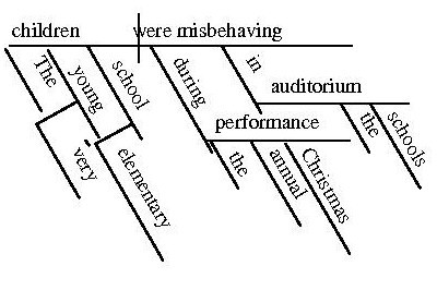 file sentencediagram jpg   wikimedia commonsfile sentencediagram jpg