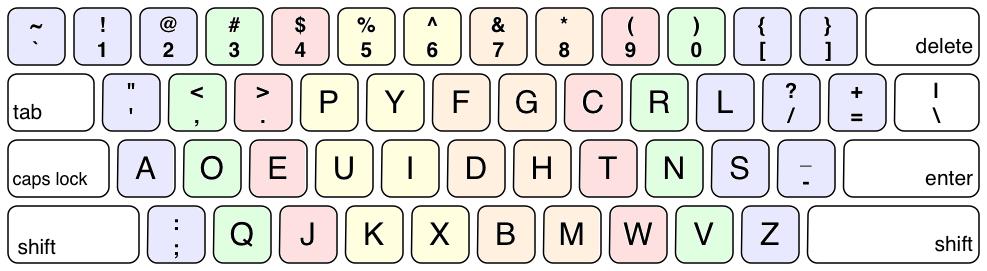 Fileus dvorak keyboard layout diagram color codedg wikimedia fileus dvorak keyboard layout diagram color codedg ccuart Images